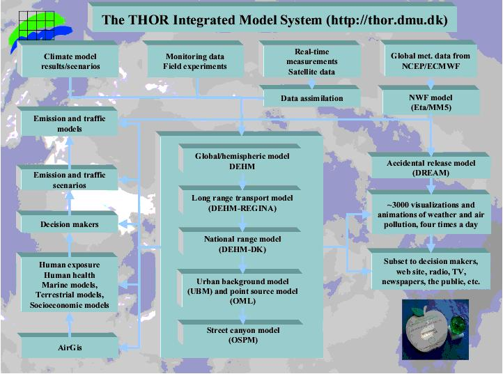 Thor An Integrated Air Pollution Forecast System